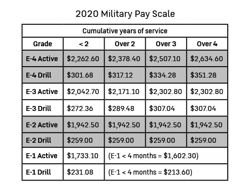 Military Reserves Pay Chart 2020 - Reviews Of Chart